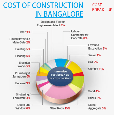 Cost of construction in bangalore break up details for residential construction