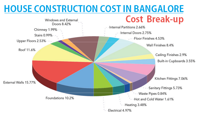 House construction cost in bangalore cost break up for g+2 floors construction cost