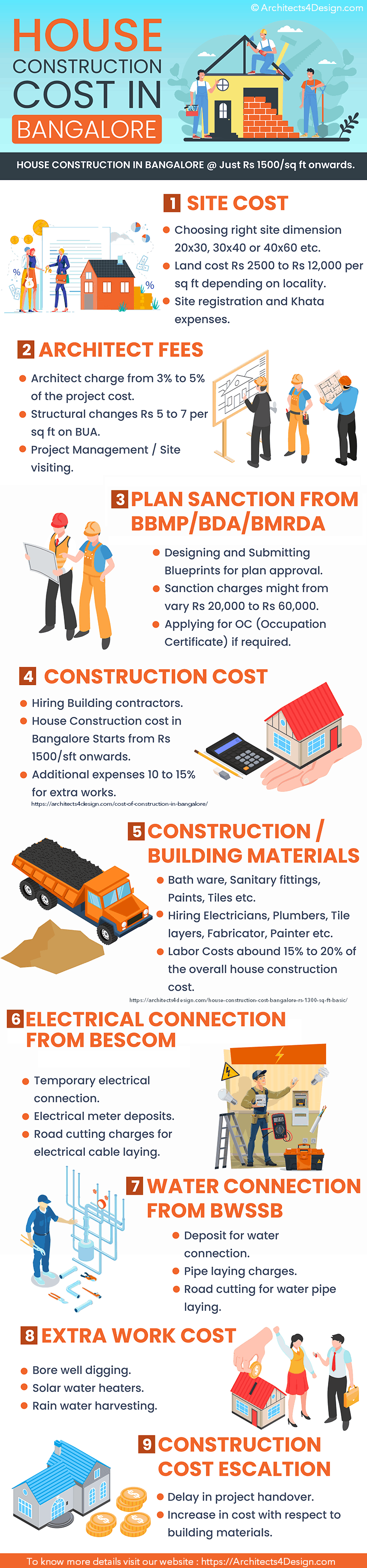 House construction in Bangalore house construction cost
