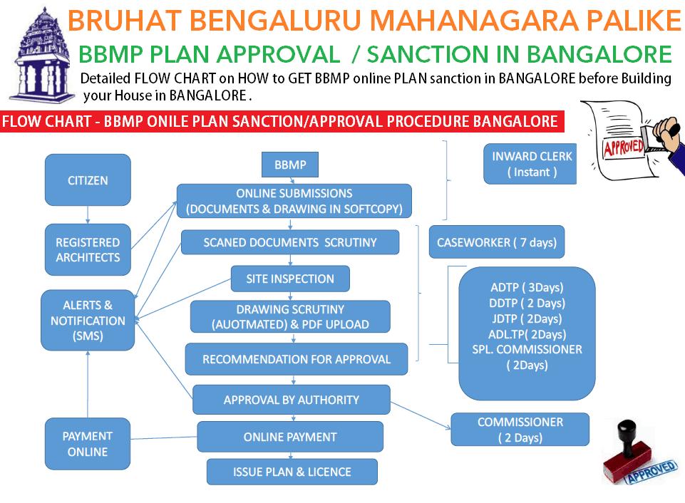 Plan sanction in Bangalore BBMP BDA BMRDA approval