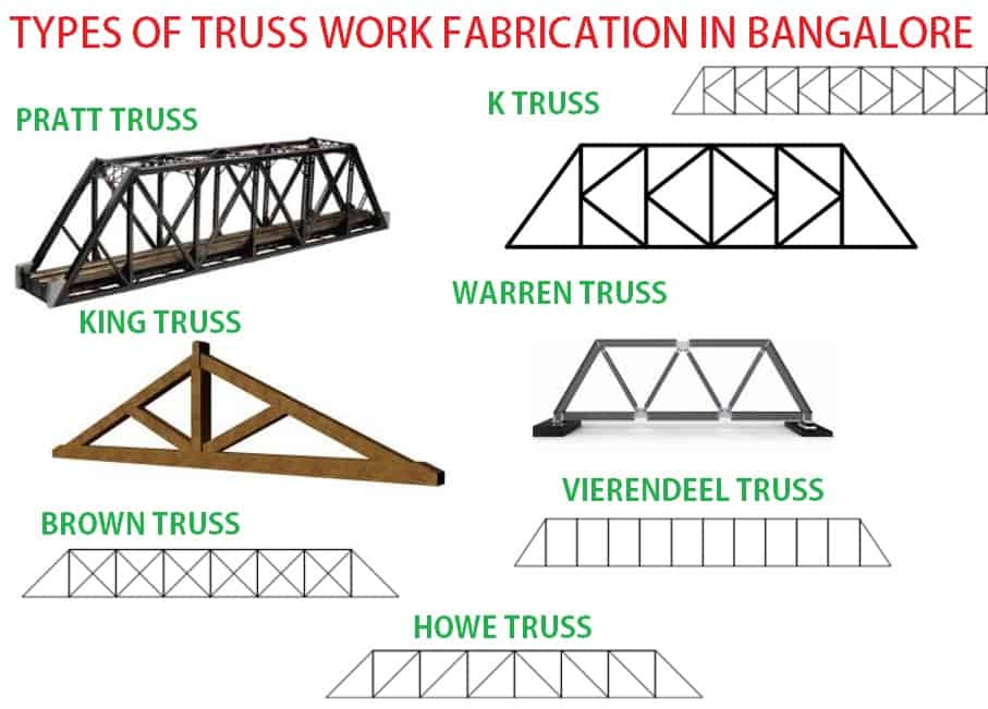 Types of truss work and truss fabrication in bangalore and cost