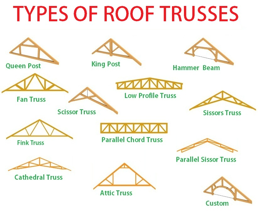 Various types of Roof Trusses in bangalore for truss fabrication Copy