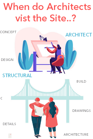 Architects and structural engineers