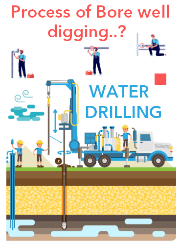 Procedure of bore well digging