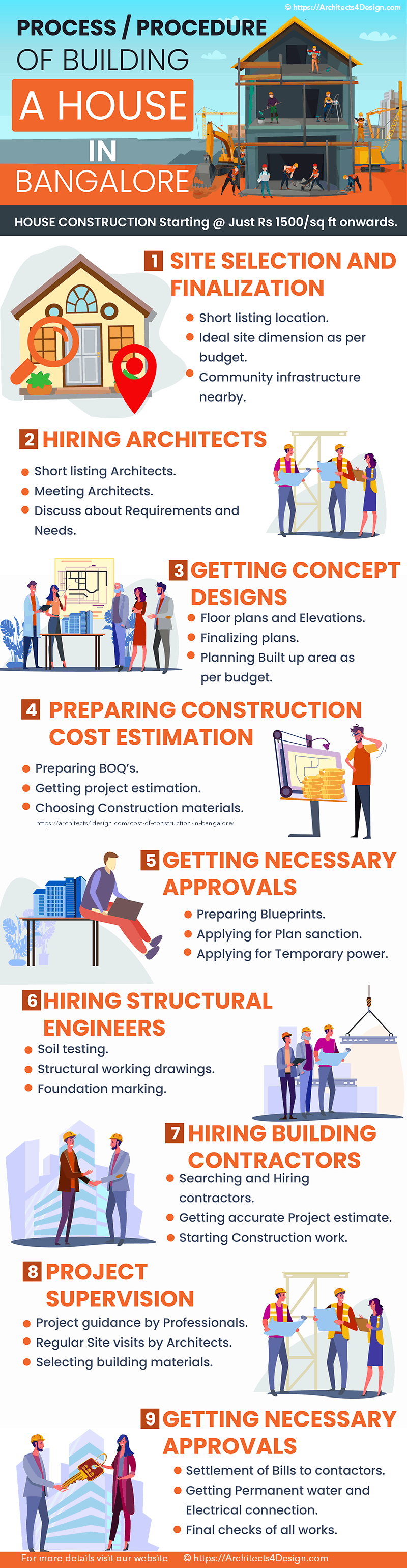 Process Procedure Of Building A House In Bangalore A Must Read House Construction Tips Government Approvals Required Before Construction Of A House