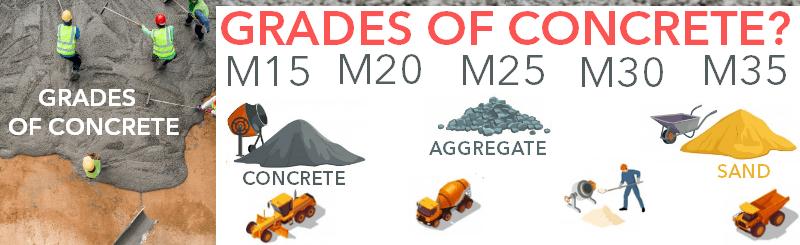 Grades of Concrete M15 M20 M25 M30