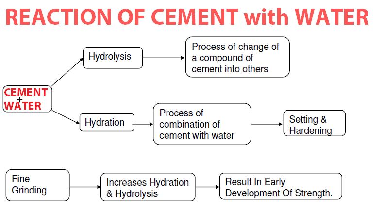 What happens when cement and water is added