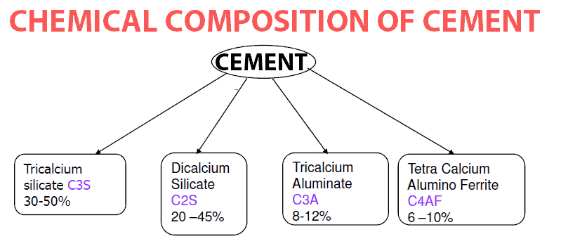 Chemical composition of cement