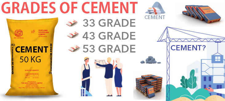 Types of Cement M33 M43 M53 grade cement