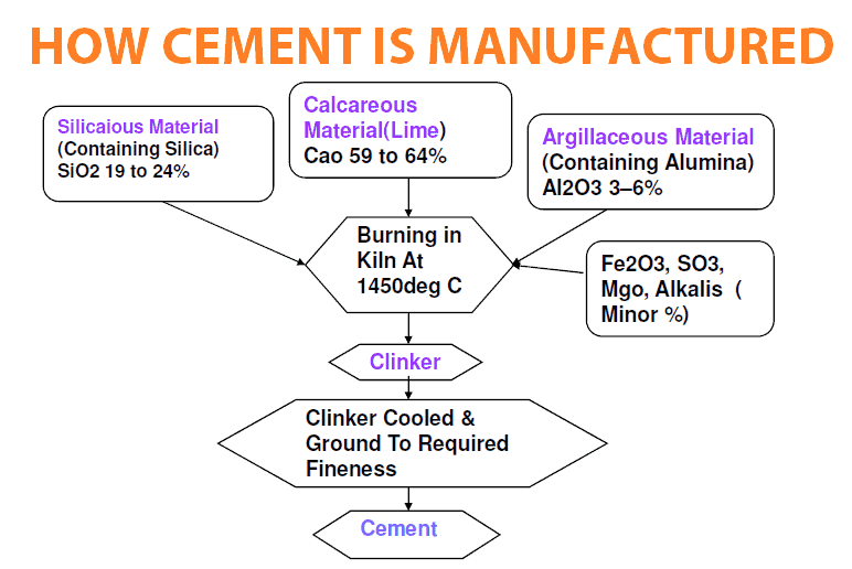 How cement is manufactured