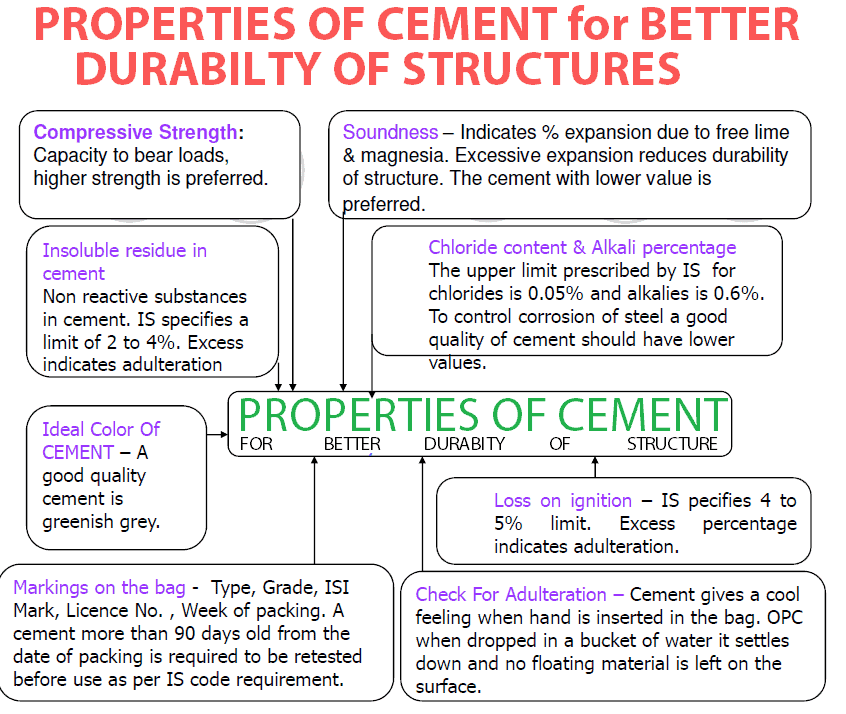 Properties of cement for better durability