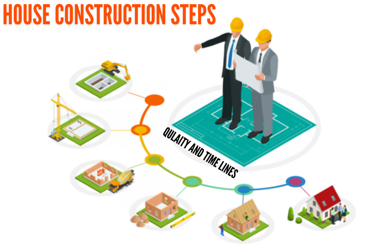 House Construction steps